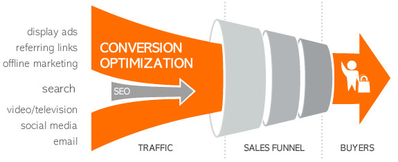conversion-optimization-process (1)