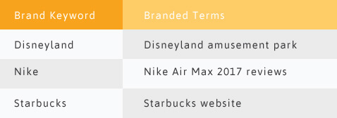 Brand Keywords vs Branded Terms